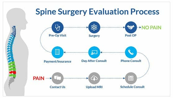 Spine Surgery Patient Evaluation Process